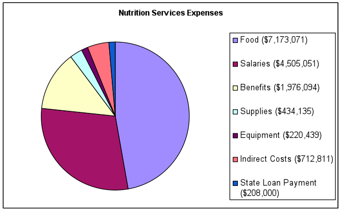 Nutrition Expenses