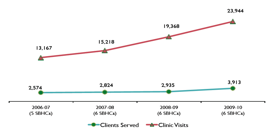 Clients served graph