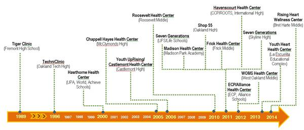 School Based Health Center Services Historical Background