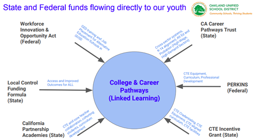 Image reflects State and Federal funds for college and career pathways