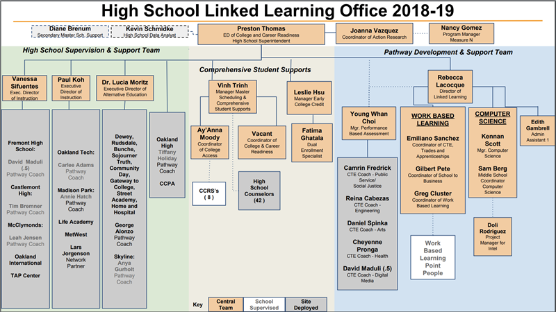 High School Linked Learning Office Staff