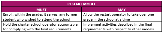 Restart Model