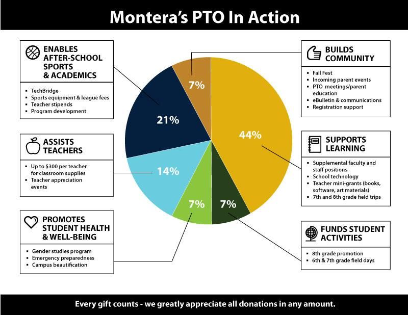 Montera's PTO in Action