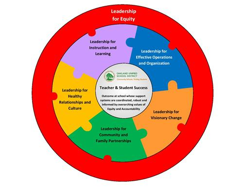 LGDS Leadership Dimensions Graphic