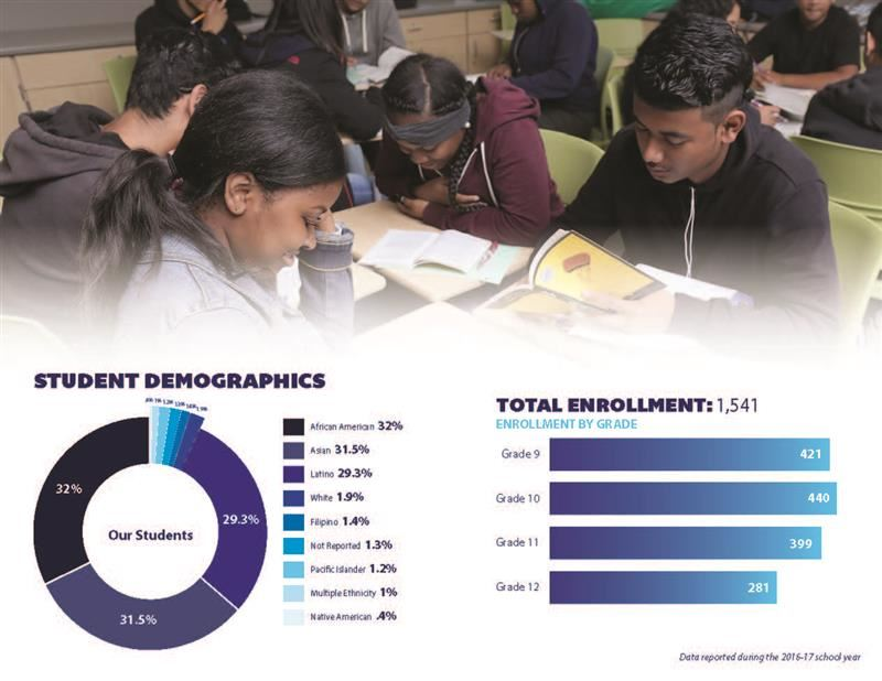 Oakland High School Student Data