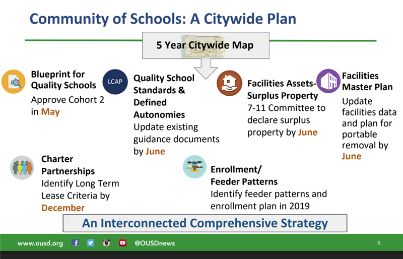 Citywide plan