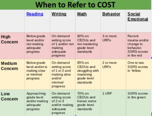 COST Referral