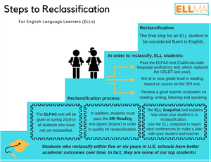Reclassification steps