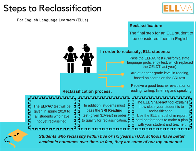 Reclassification overview