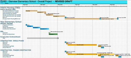 timelines for school projects