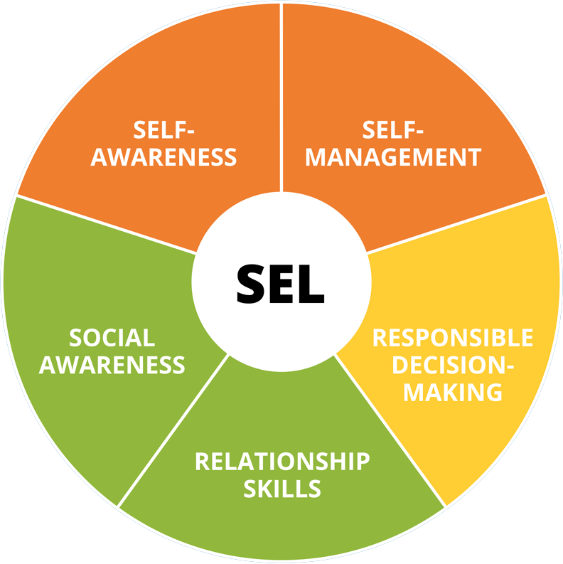 SEL Core Competencies
