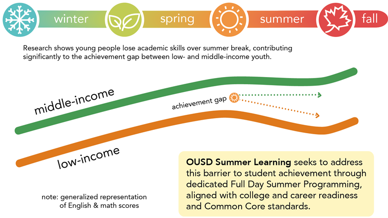 Summer Achievement Gap