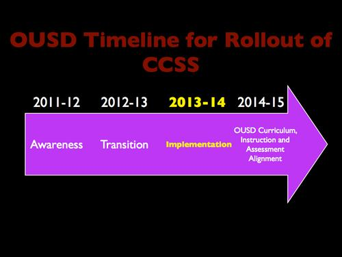 OUSD Timeline for Rollout of CCSS